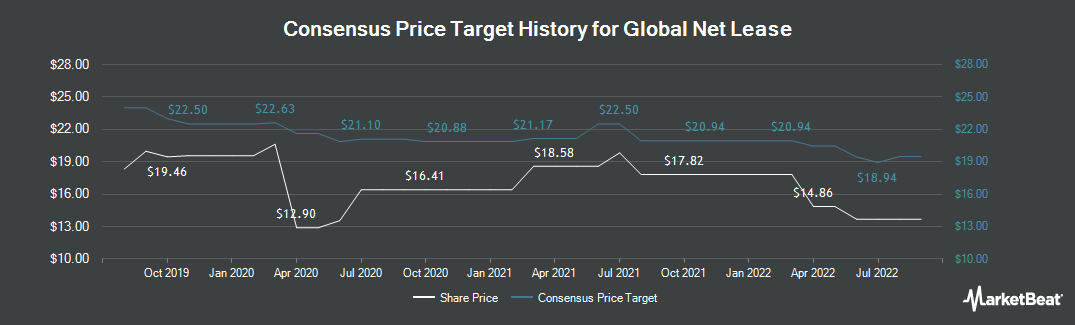 Price Target History for Global Net Lease (NYSE:GNL)