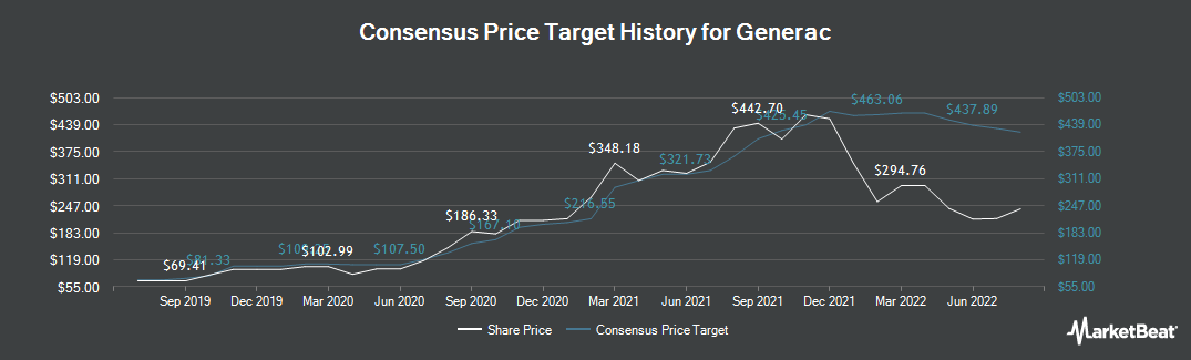 Price Target History for Generac (NYSE:GNRC)