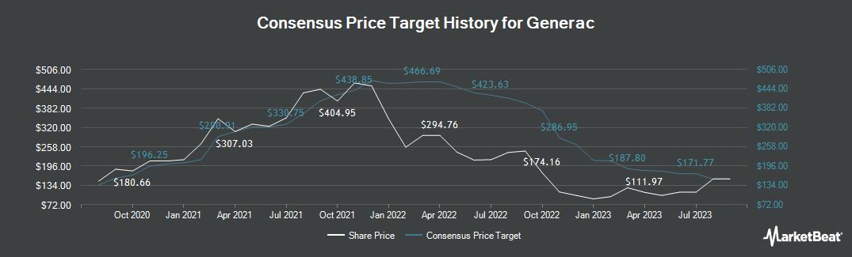 Price Target History for Generac Holdlings (NYSE:GNRC)