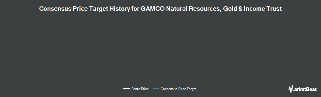 Price Target History for Gamco Natural Resources Gold & Incm Trst (NYSE:GNT)