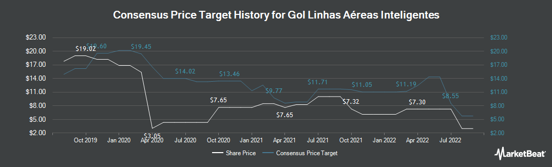 Price Target History for Gol Linhas Aereas Inteligentes (NYSE:GOL)