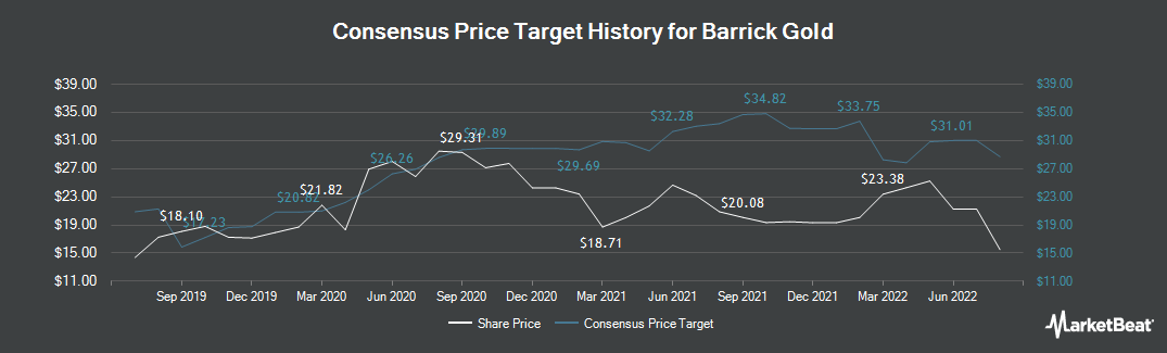 Price Target History for Barrick Gold (NYSE:GOLD)