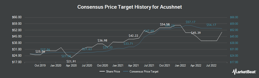 Price Target History for Acushnet Holdings Corp. (NYSE:GOLF)