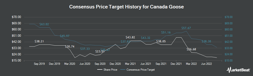 Price Target History for Canada Goose Holdings Inc. Subordinate Voting Shares (NYSE:GOOS)