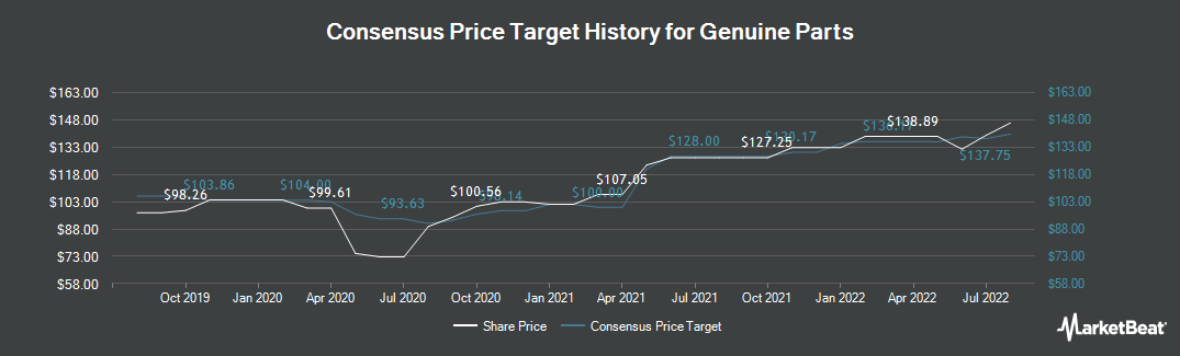 Price Target History for Genuine Parts (NYSE:GPC)