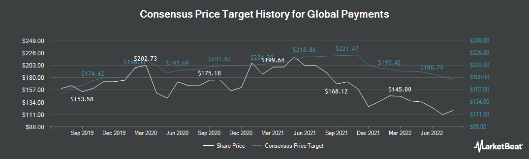 Price Target History for Global Payments (NYSE:GPN)