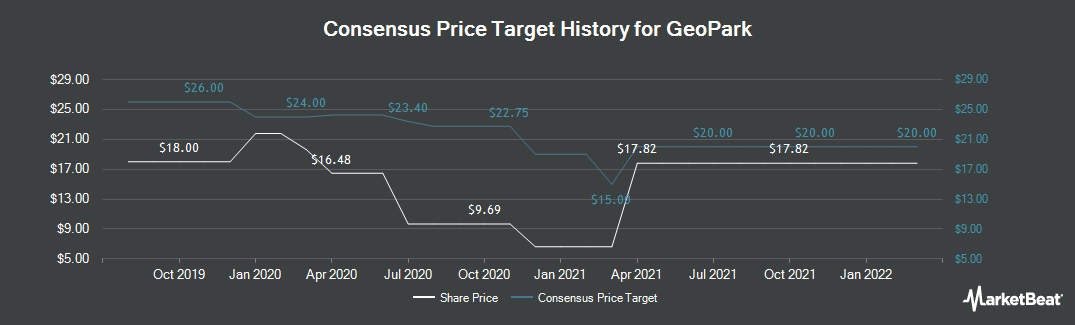 Price Target History for Geopark (NYSE:GPRK)