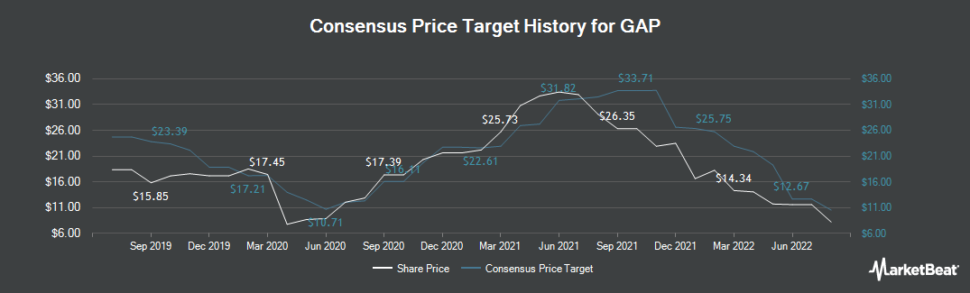 Price Target History for GAP (NYSE:GPS)