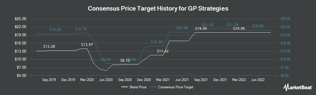 Price Target History for GP Strategies (NYSE:GPX)