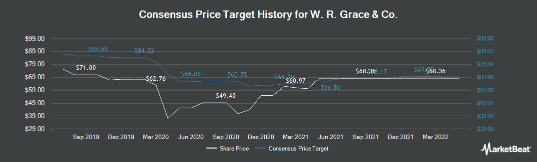 Price Target History for W. R. Grace and (NYSE:GRA)