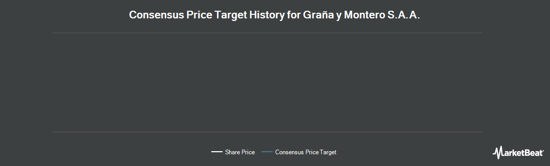Price Target History for Grana y Montero (NYSE:GRAM)