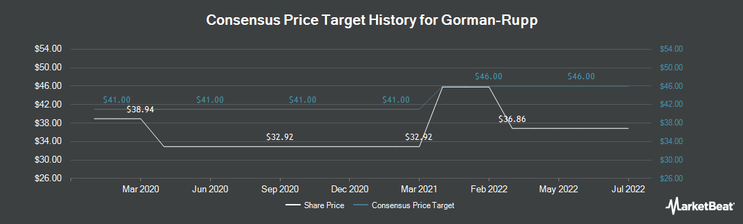 Price Target History for Gorman-Rupp (NYSE:GRC)