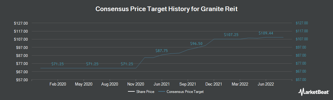 Price Target History for Granite Real Estate (NYSE:GRP)