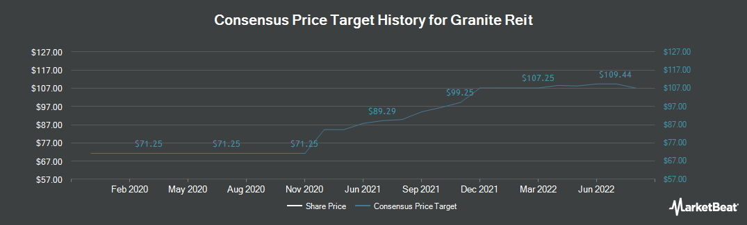 Price Target History for Granite Real Estate Investment Trust (NYSE:GRP)