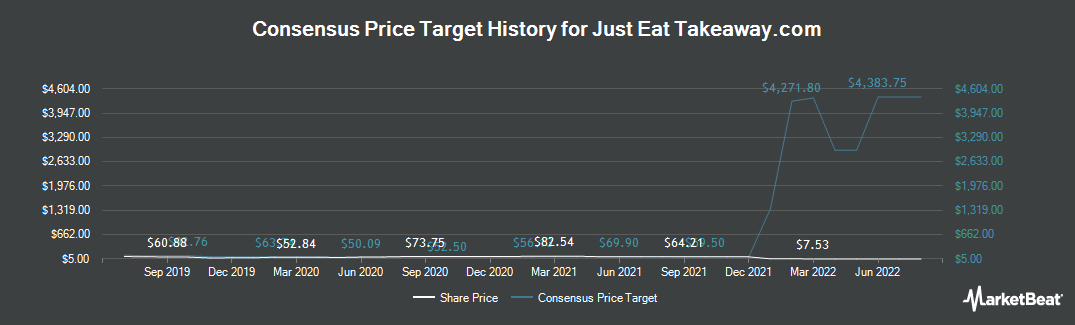 Price Target History for Grubhub (NYSE:GRUB)
