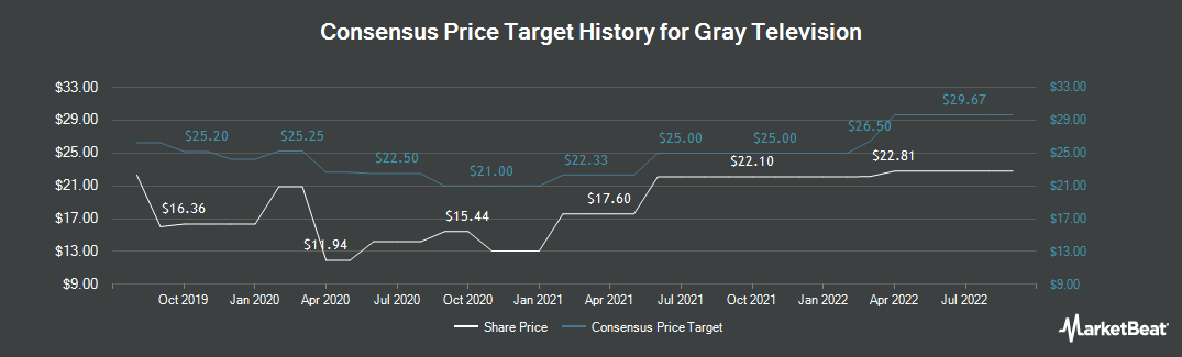 Price Target History for Gray Television (NYSE:GTN)