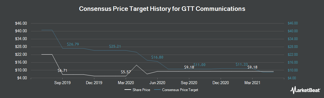 Price Target History for GTT Communications (NYSE:GTT)