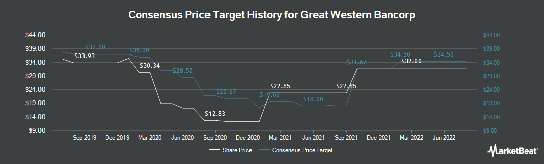 Price Target History for Great Western Bancorp (NYSE:GWB)