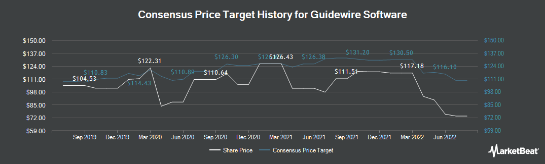 Price Target History for Guidewire Software (NYSE:GWRE)