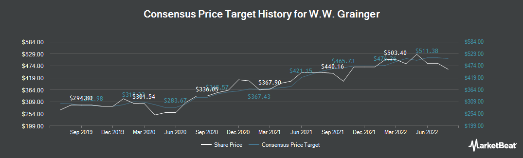 Price Target History for W. W. Grainger (NYSE:GWW)