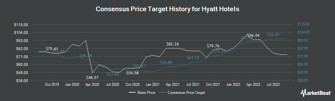 Price Target History for Hyatt Hotels (NYSE:H)