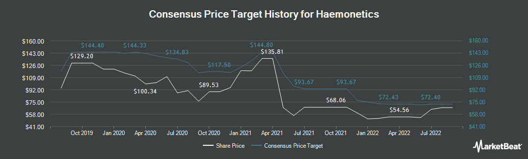 Price Target History for Haemonetics (NYSE:HAE)