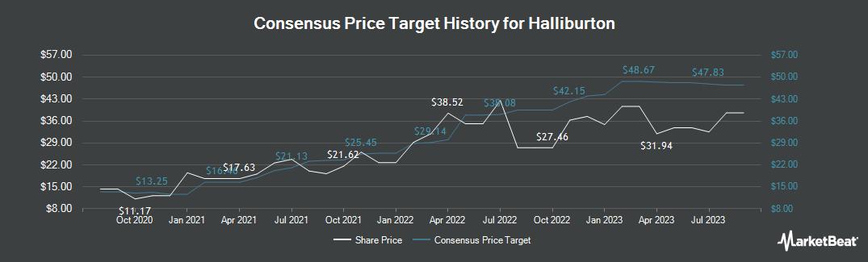 Price Target History for Halliburton Company (NYSE:HAL)