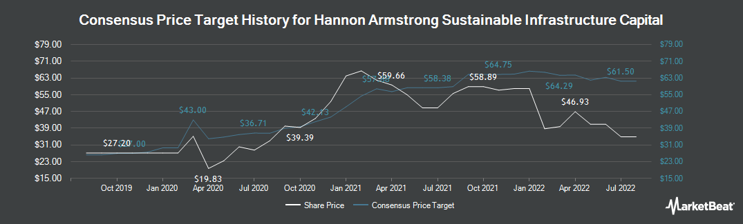 Price Target History for Hannon Armstrong Sustnbl Infrstr Cap (NYSE:HASI)