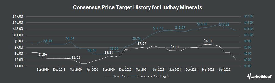 Price Target History for Hudbay Minerals (NYSE:HBM)