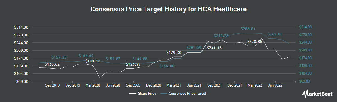 Price Target History for HCA Healthcare (NYSE:HCA)