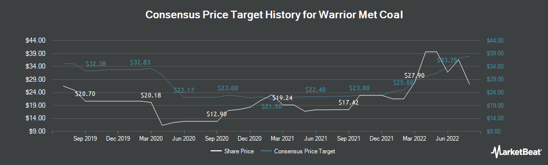 Price Target History for Warrior Met Coal (NYSE:HCC)