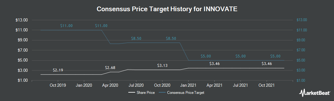 Price Target History for Primus Telecom (NYSE:HCHC)