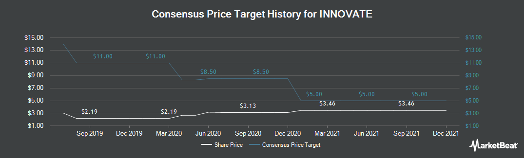 Price Target History for HC2 (NYSE:HCHC)