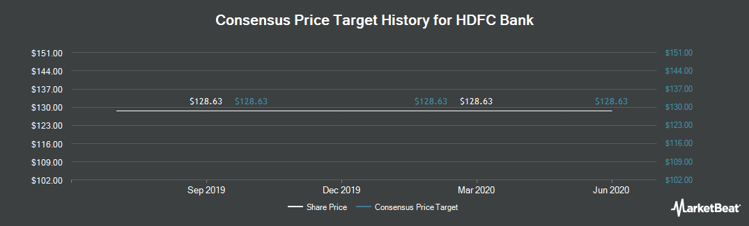 Price Target History for HDFC Bank (NYSE:HDB)