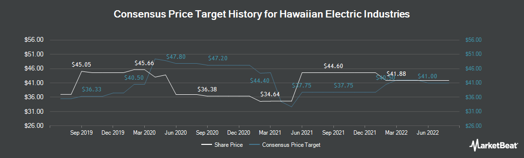Price Target History for Hawaiian Electric Industries (NYSE:HE)