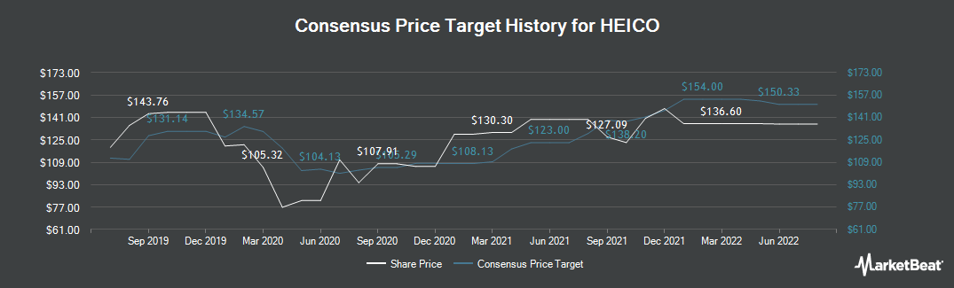 Price Target History for Heico Corporation (NYSE:HEI)