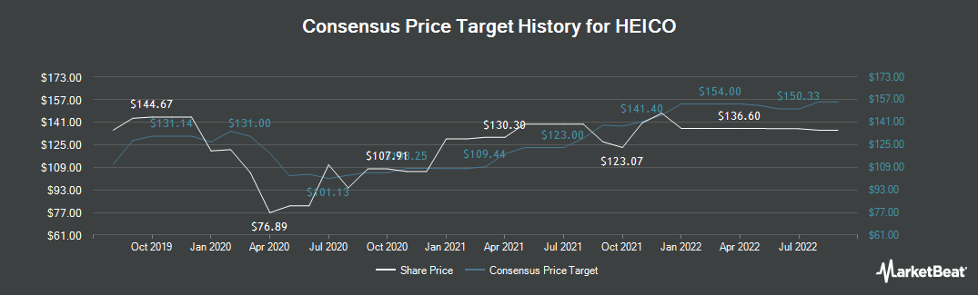 Price Target History for HEICO (NYSE:HEI)