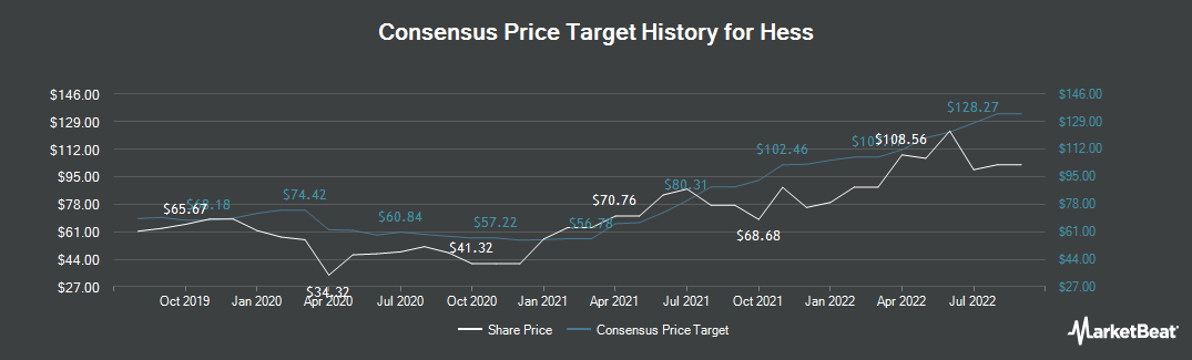 Price Target History for Hess Corporation (NYSE:HES)
