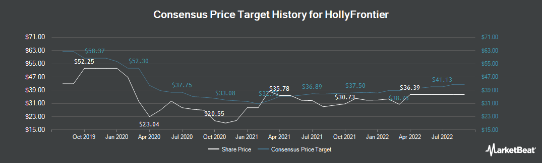 Price Target History for HollyFrontier Corporation (NYSE:HFC)