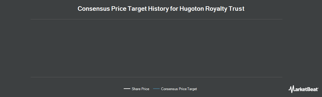 Price Target History for Hugoton Royalty Trust (NYSE:HGT)
