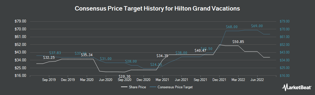 Price Target History for Hilton Grand Vacations (NYSE:HGV)