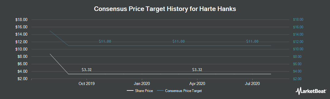 Price Target History for Harte Hanks (NYSE:HHS)