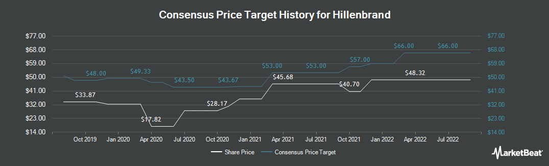 Price Target History for Hillenbrand (NYSE:HI)