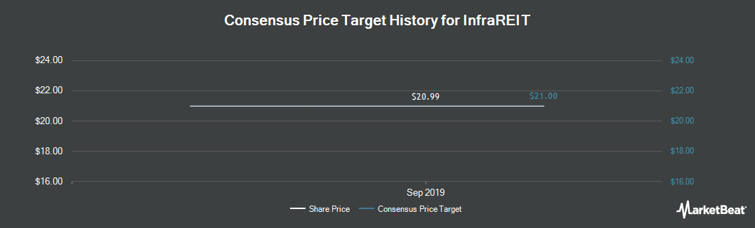 Price Target History for InfraREIT (NYSE:HIFR)