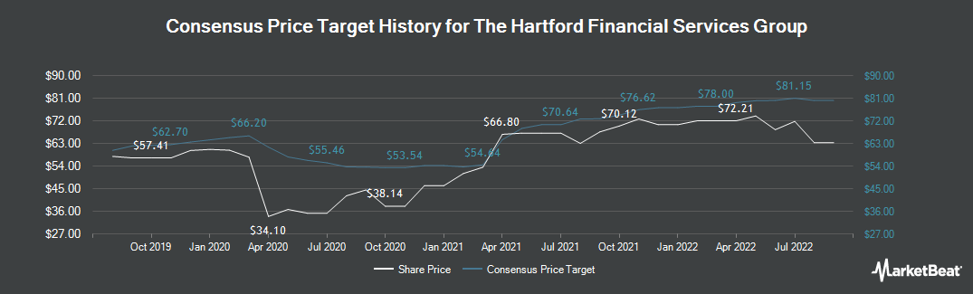 Price Target History for Hartford Financial Services Group (NYSE:HIG)