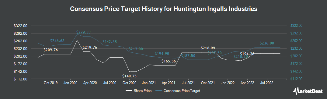 Price Target History for Huntington Ingalls Industries (NYSE:HII)