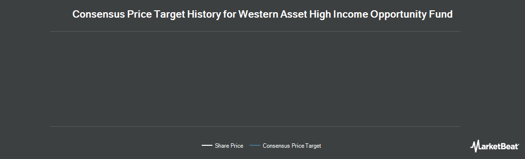 Price Target History for Western Asst High Incm Opprtnty Fnd (NYSE:HIO)