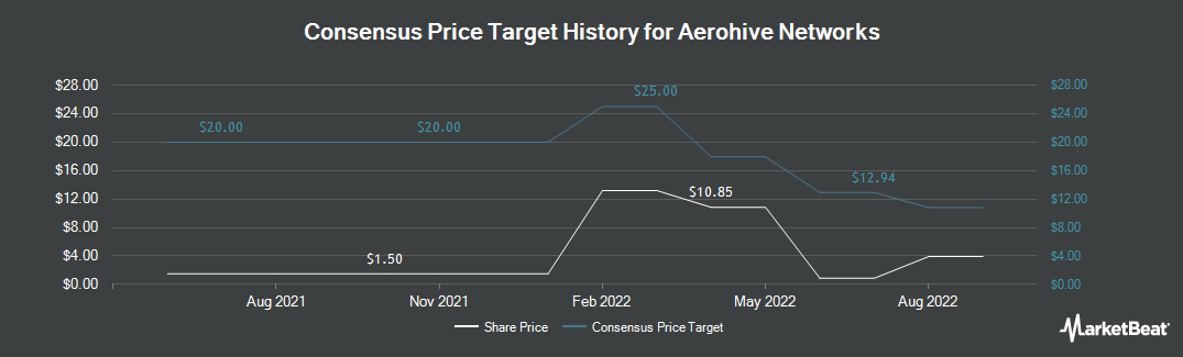 Price Target History for Aerohive Networks (NYSE:HIVE)