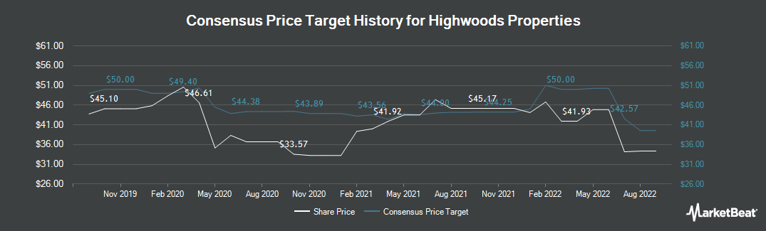Price Target History for Highwoods Properties (NYSE:HIW)