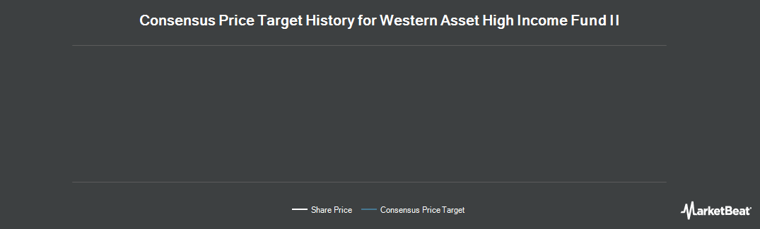 Price Target History for Western Asset High Income Fund II (NYSE:HIX)